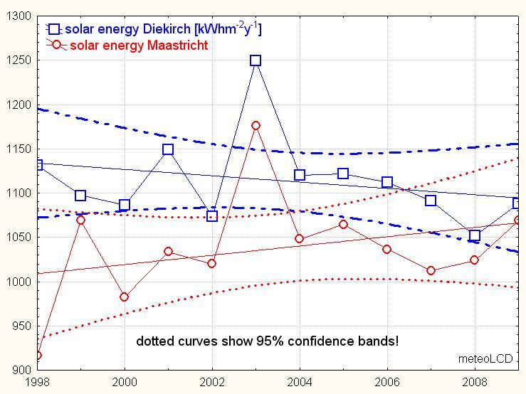 Solar (global) dimming 2004 - 2009 ? (update 15Jan10) (5/6)