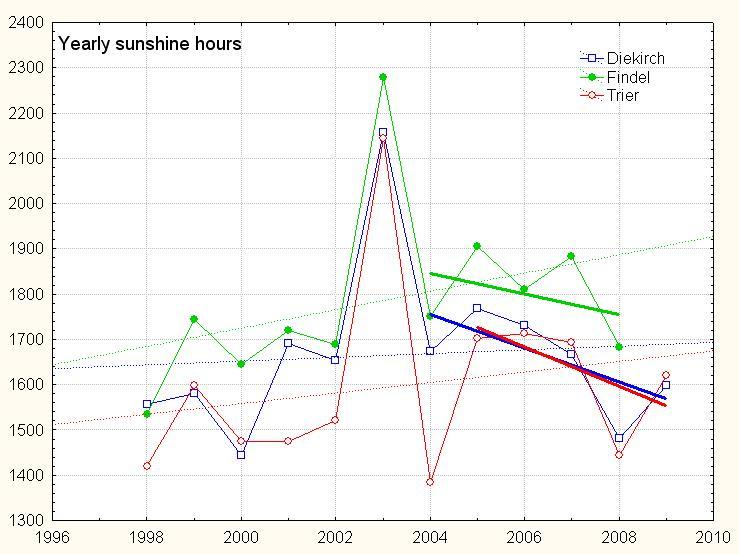 Solar (global) dimming 2004 - 2009 ? (update 15Jan10) (6/6)