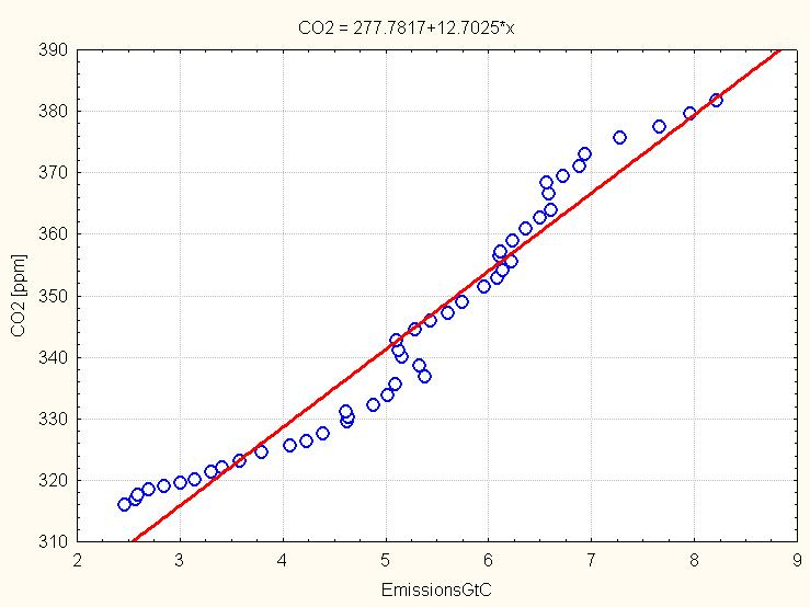 Per capita CO2 emissions and what's needed for +1ppm ? (3/3)