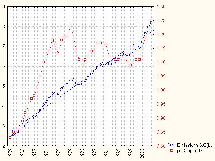 Per capita CO2 emissions and what's needed for +1ppm ? (1/3)