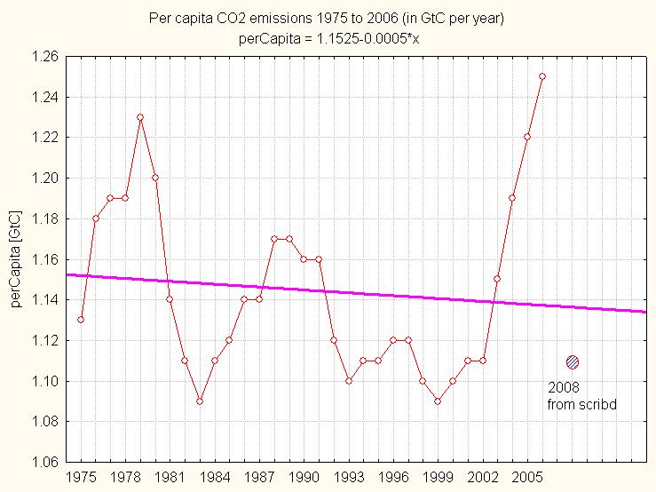 Per capita CO2 emissions and what's needed for +1ppm ? (2/3)
