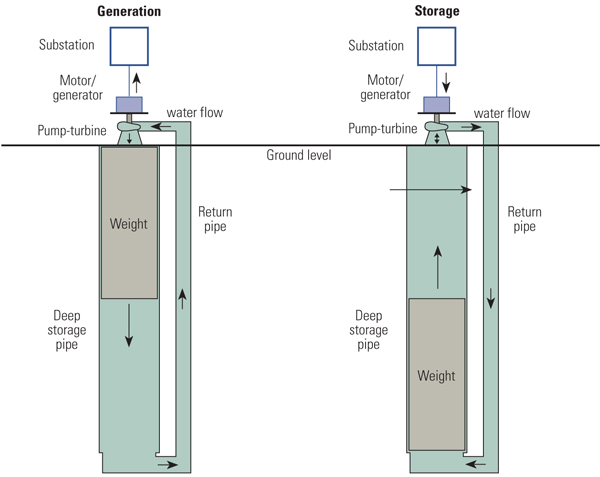 Energy storage for intermittent producers (3/3)