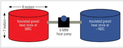 Energy storage for intermittent producers (2/3)