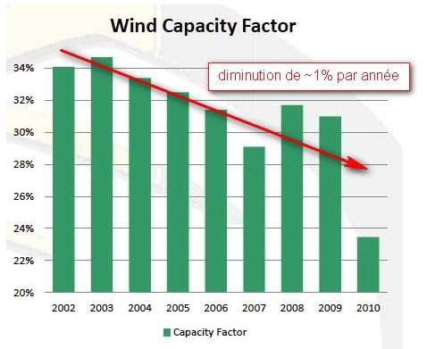 Wind Power (1/2)