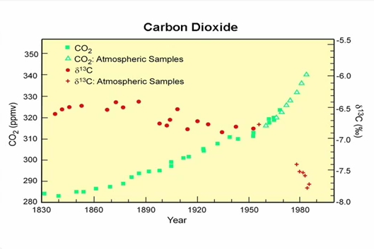 The part of natural CO2 emissions: dynamite conference by Prof. Murry Salby (5/6)