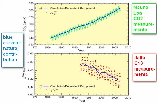 The part of natural CO2 emissions: dynamite conference by Prof. Murry Salby (6/6)
