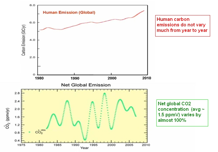 The part of natural CO2 emissions: dynamite conference by Prof. Murry Salby (4/6)