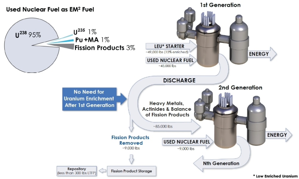 4th generation reactor: General Atomics EM2 uses spent fuel, runs for 30 years! (3/3)