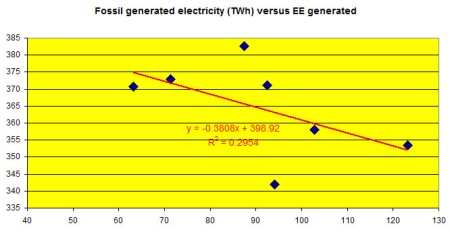 BNA_Monitor_Fossil_electricity_versus_EE