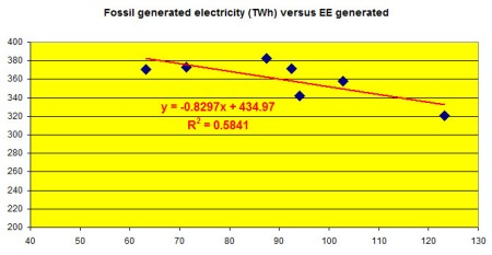BNA_Monitor_Fossil_electricity_versus_EE_2