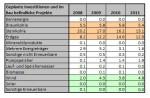 BNA_Monitor_geplante_Investitionen