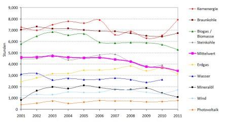 BNA_Monitor_Volllaststunden_Grafik
