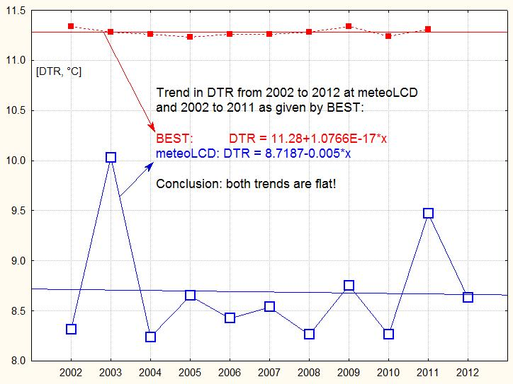 New BEST paper: global DTR trend flat...as shown by meteoLCD!  (2/3)