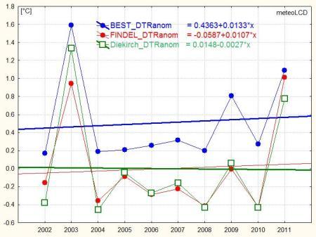DTR_2002to2011_BEST_FINDEL_Dk