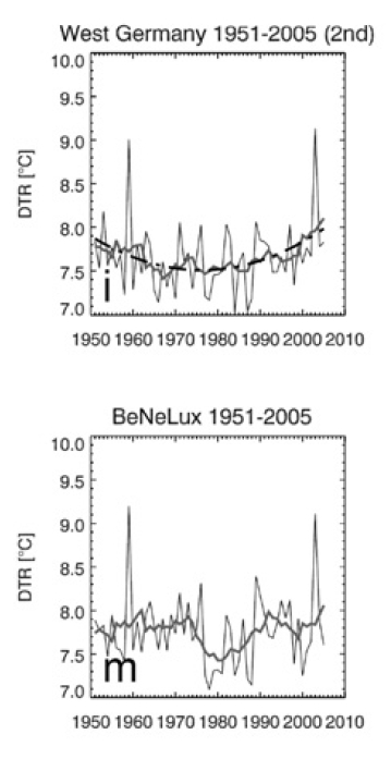 New BEST paper: global DTR trend flat...as shown by meteoLCD!  (3/3)