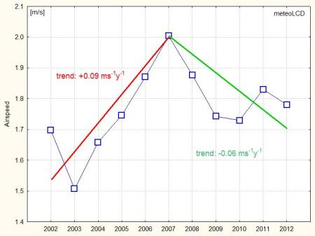 airspeed_trend_2002_2012