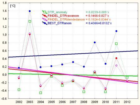 DTR_compare_2002_2012
