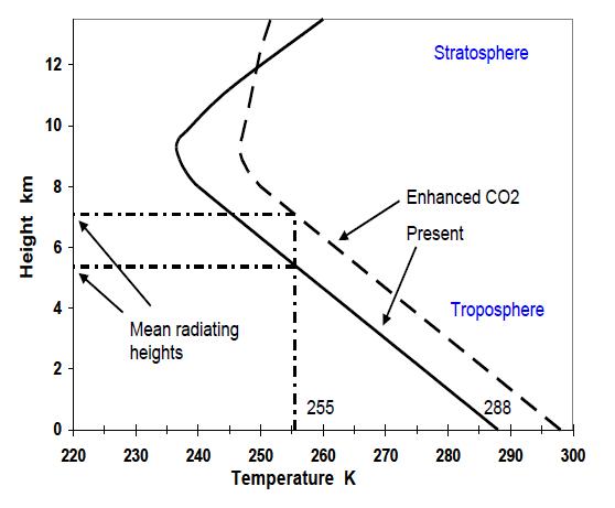 Climate sensitivity, the definitive answer? (1/6)