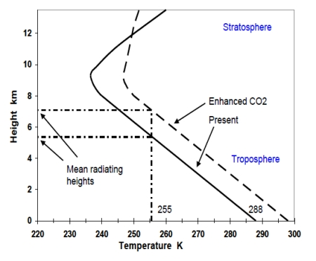 CO2_emission_height