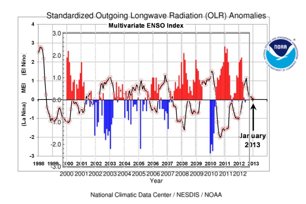 Climate sensitivity, the definitive answer? (3/6)