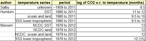 The SALBY Hamburg conference: phase lag between CO2 and temperature (4/4)