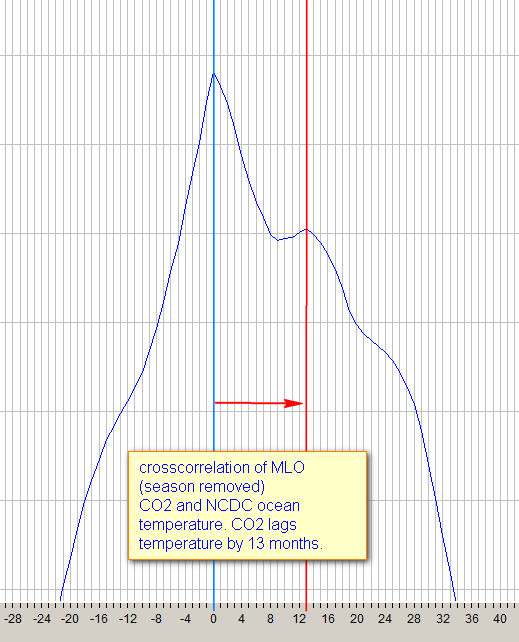 The SALBY Hamburg conference: phase lag between CO2 and temperature (3/4)