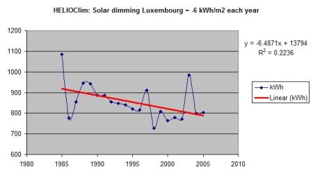 Helioclim_solar_dimming_Luxbg_1985_2005