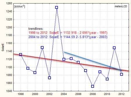 solar_energy_trend_1998_2012