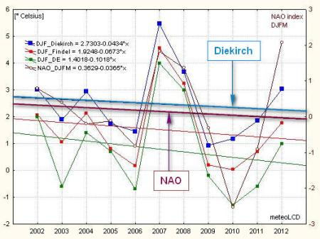 DJF_winter_airtemp_trends