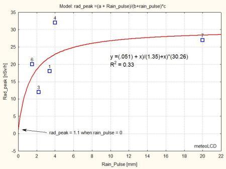 radon_washout_06Jul14_rationalmodel