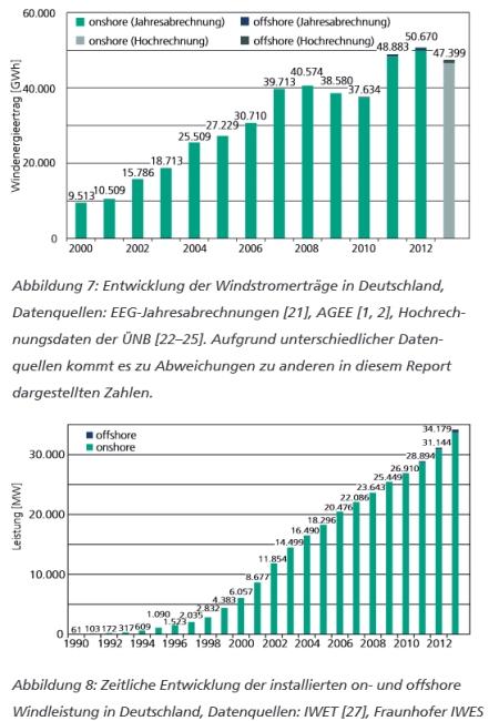 WindDE_Ertraege_installierteLeistung