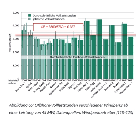 WindDE_Offshore_Volllaststunden