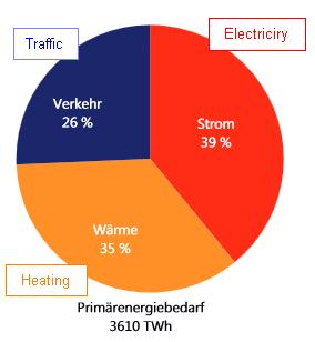 WindDE_Primaerenergiebedarf