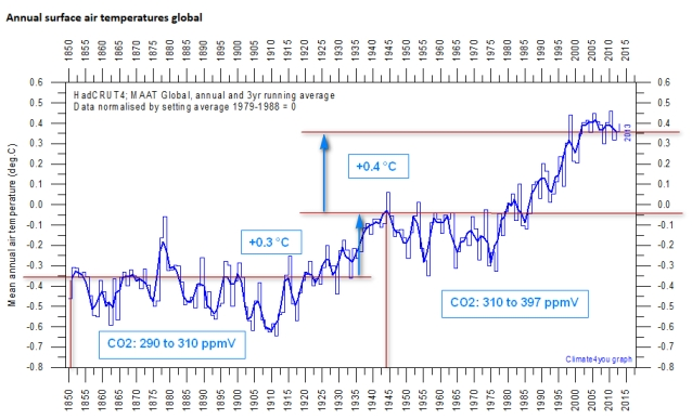 CO2_and GlobalTemp_1850_to_2013