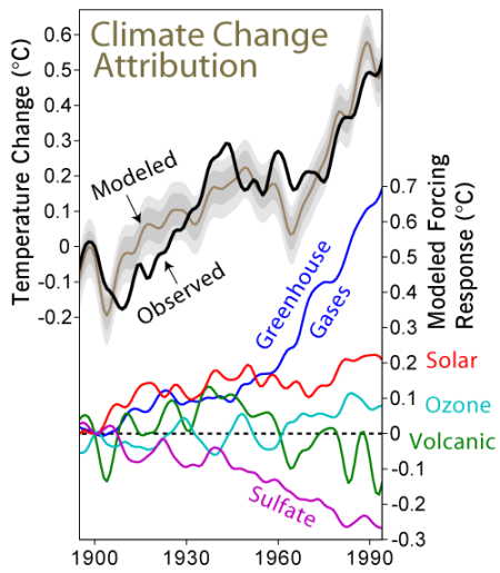 Climate_Change_Attribution