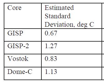 Loyd_standard_deviations