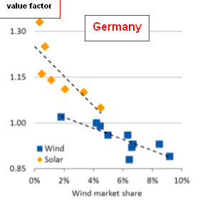 value_factor_wind_solar_Germany