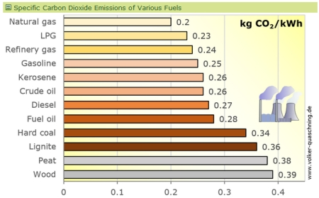 CO2_emissions_of_fuels