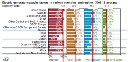 electricty_generation_capacity_factors_2008_2012_A_annotated