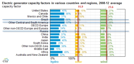 electricty_generation_capacity_factors_2008_2012_B_annotated