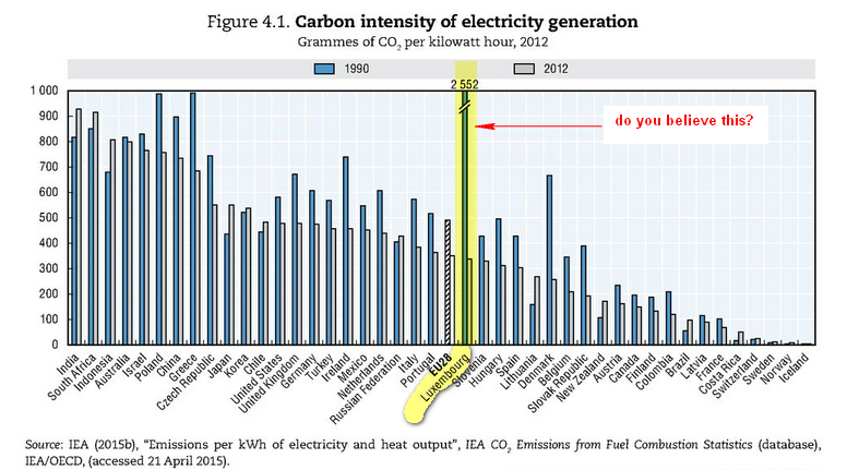 Carbon Intensity Of Electricity By Country