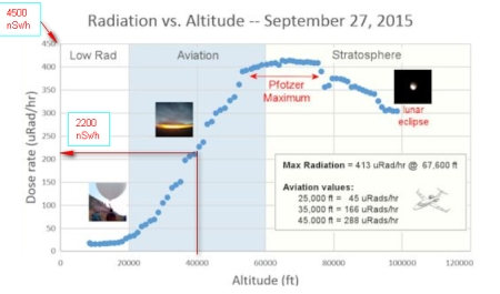 dose_rate_nSV_versus_altitude