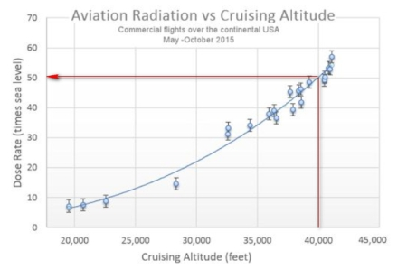 dose_rate_versus_altitude