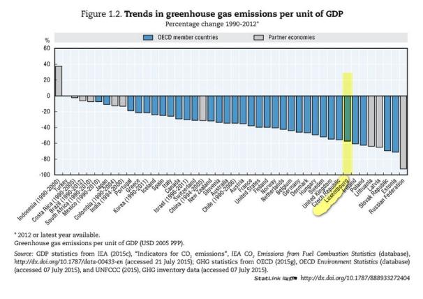 emissionchangeperGDP