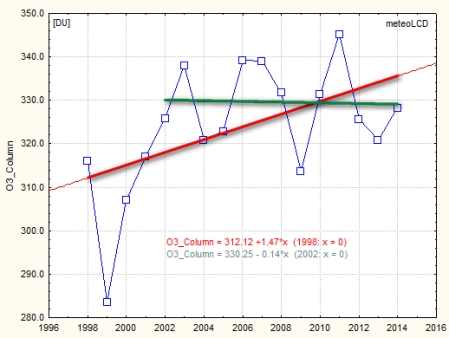 total_ozone_column_trend_1998_2014