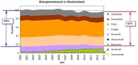 Energieverbrauch_Deutschland_2000_2013