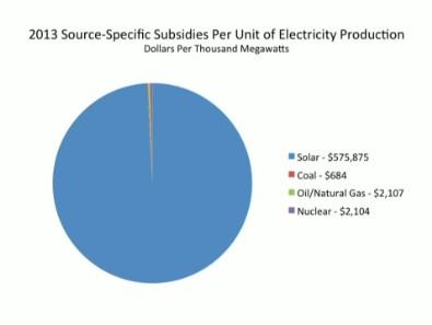 subsidies_per_MW