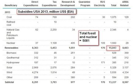 subsidies_USA2013_EIA
