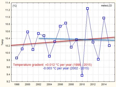 airtemp_trend_1998_2015