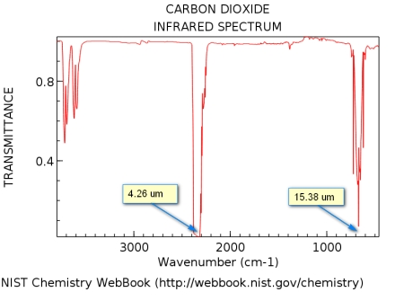 CO2_IR_spectrum_annotated